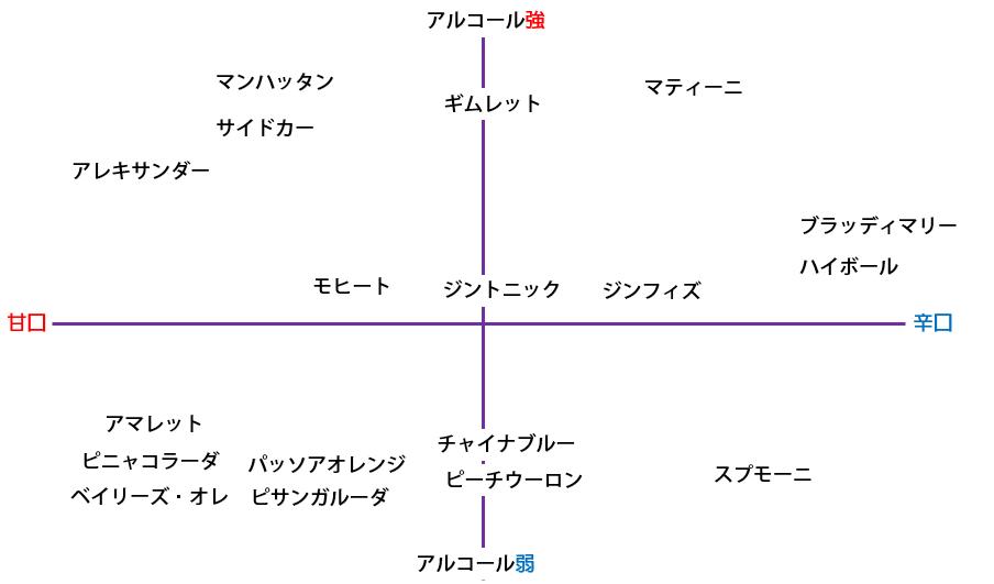 アルコール図