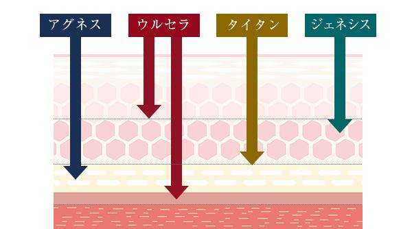 アプローチ図