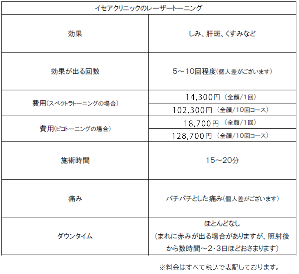 テーブル表